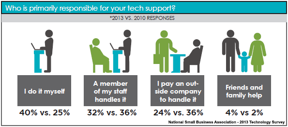 Who is primarily responsible for your tech support?