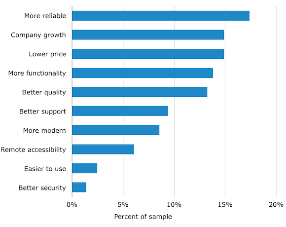 Business' top reasons for switching to VoIP